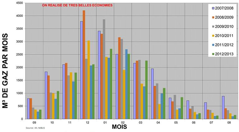 Graphique de l'évolution de la consommation de gaz